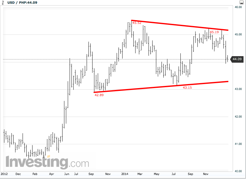 USD/PHP Weekly