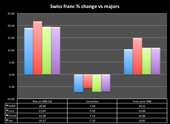 Swiss franc correction