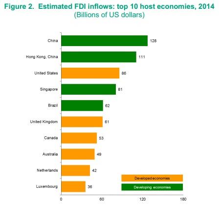 Estimated FDI inflows: top 10 host economies, 2014