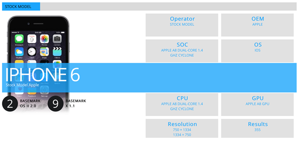 iPhone 6 spotted running iOS 9 in OSII benchmark [Photo]