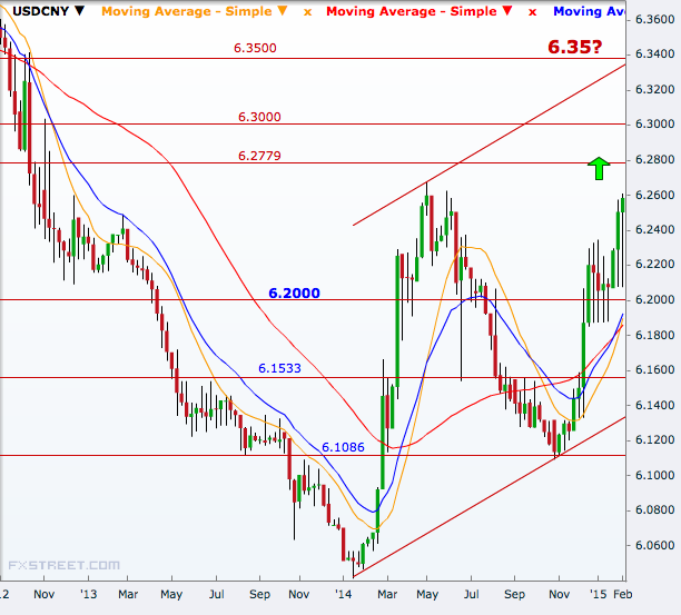 USD/CNY Weekly