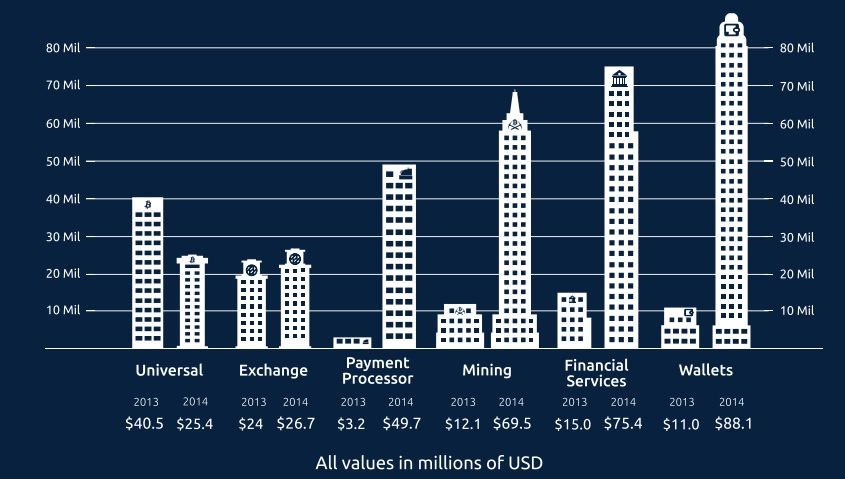 bitcoin venture capital finding 2013 2014