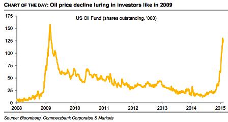 US Oil Fund