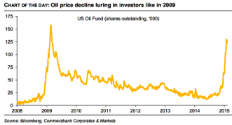US Oil Fund