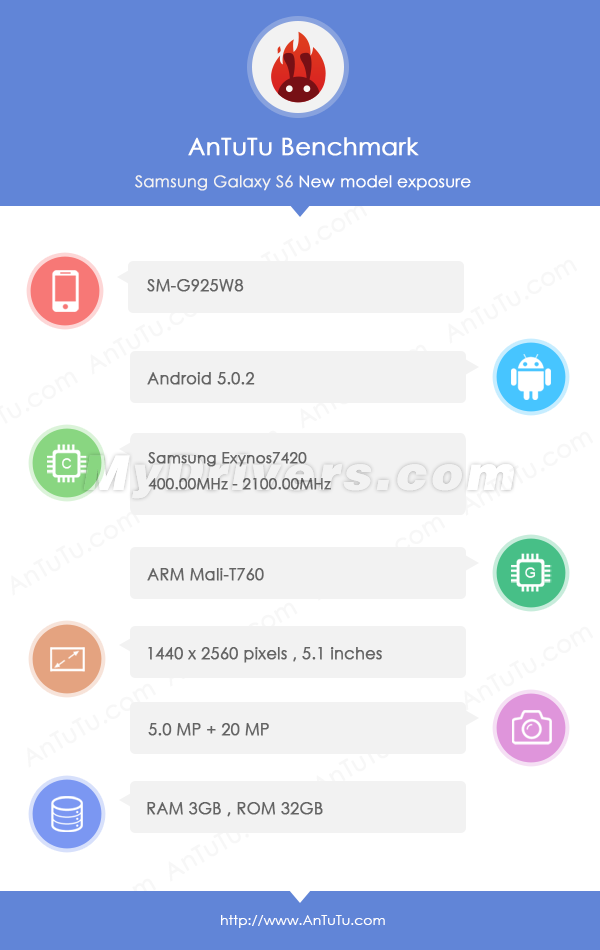 Galaxy S6 Edge (SM-G925W8) breaks records in AnTuTu and Geekbench tests, and reveals specs
