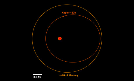 KEP432 ORBIT