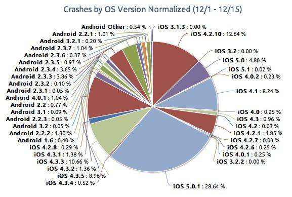 App crashes