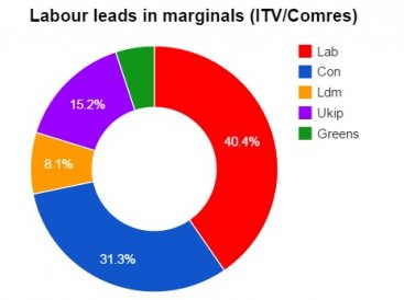 ComRes/ITV poll