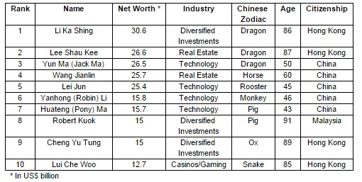 10 richest Chinese individuals