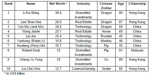 10 richest Chinese individuals
