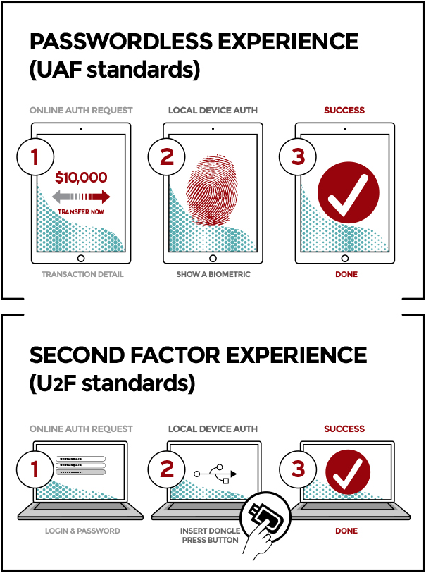 FIDO specification: Using biometrics to authenticate access to devices and online services