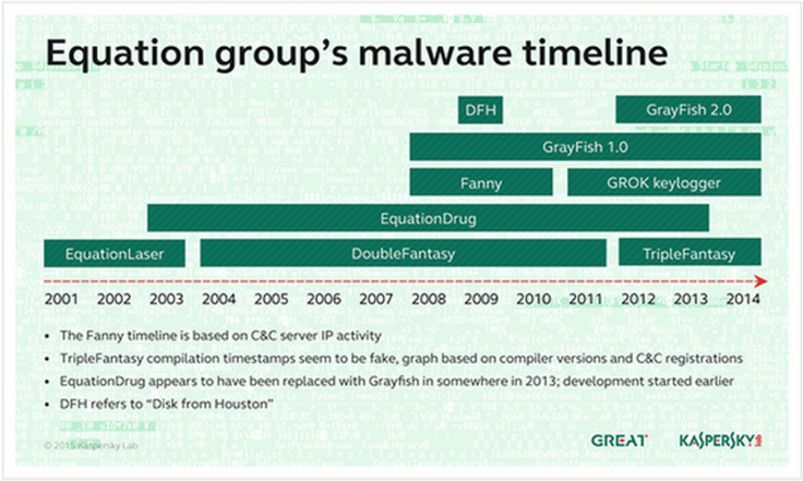 Equation group timeline or operations