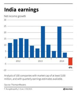 Corporate India's Earnings