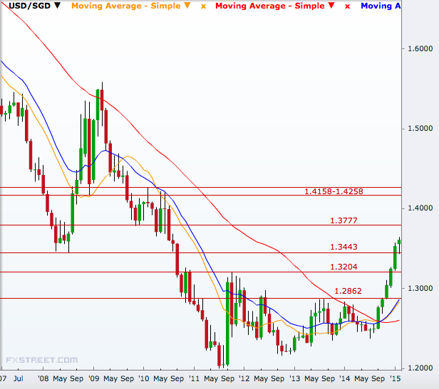 USD/SGD Monthly