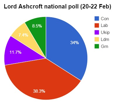 Lord Ashcroft national poll