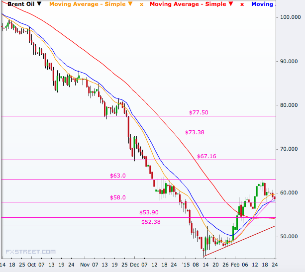 Brent crude spot daily