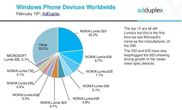 Lumia 530 and Lumia 630