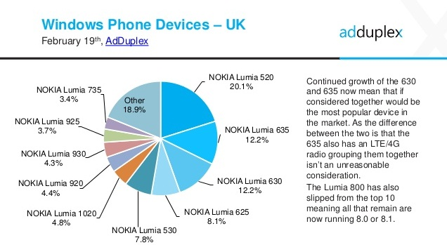 Lumia 630 in UK