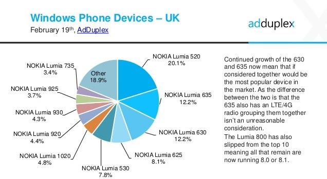 Lumia 630 in UK
