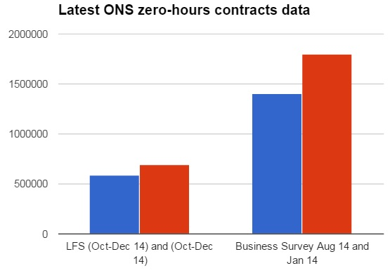 Zero-hours contracts graph