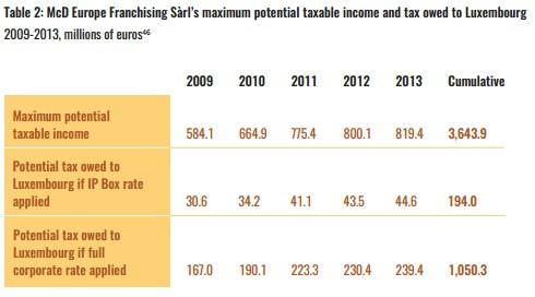maximum potential taxable income