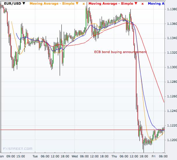EUR/USD 30 minutes