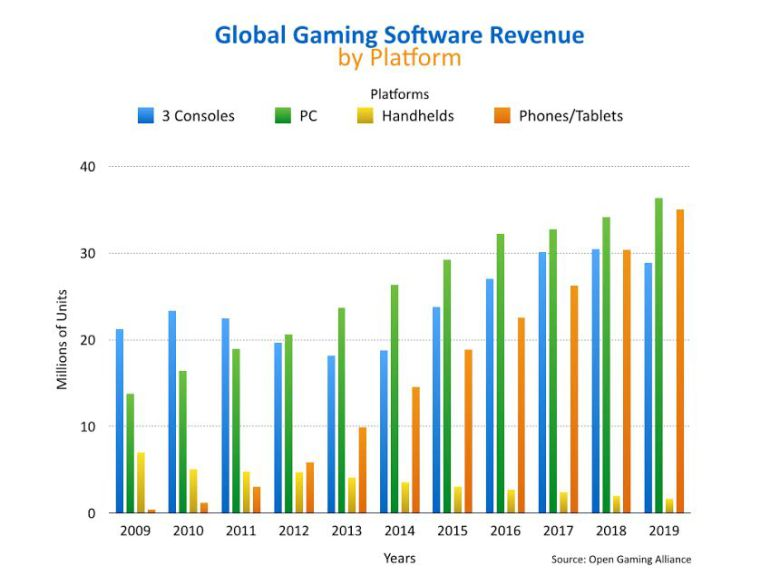 PC Gaming Worth 2019