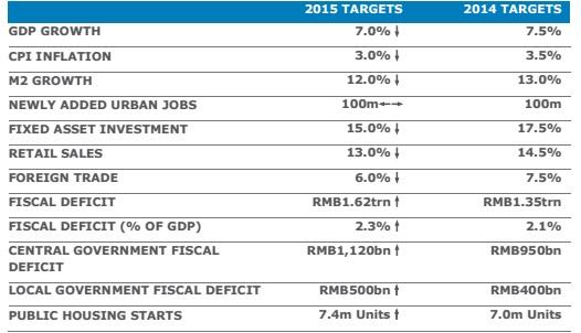 china targets