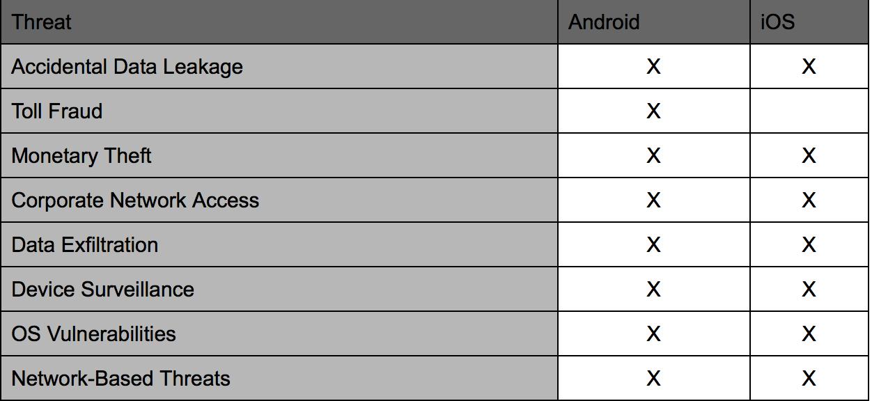 Android malware vs iOS malware