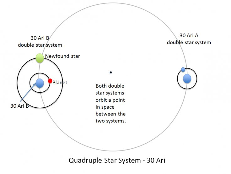 planet with four stars