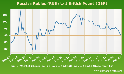 Ruble vs Pound Dec 2014 March 2015