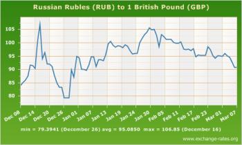 Ruble vs Pound Dec 2014 March 2015