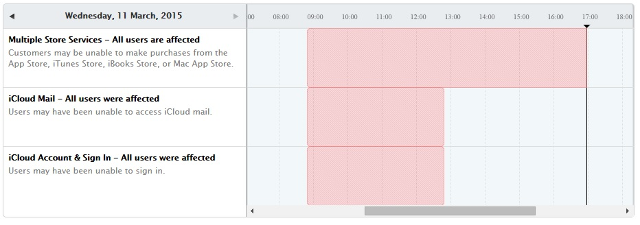 Apple downtime
