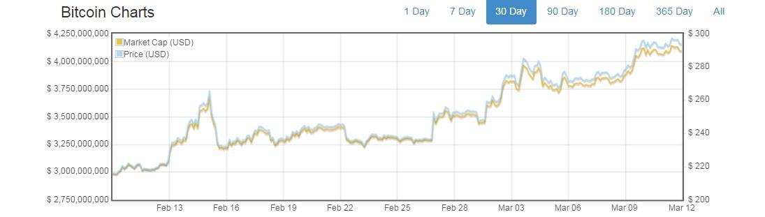 bitcoin price $300