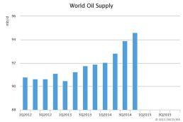 Global Oil Supply