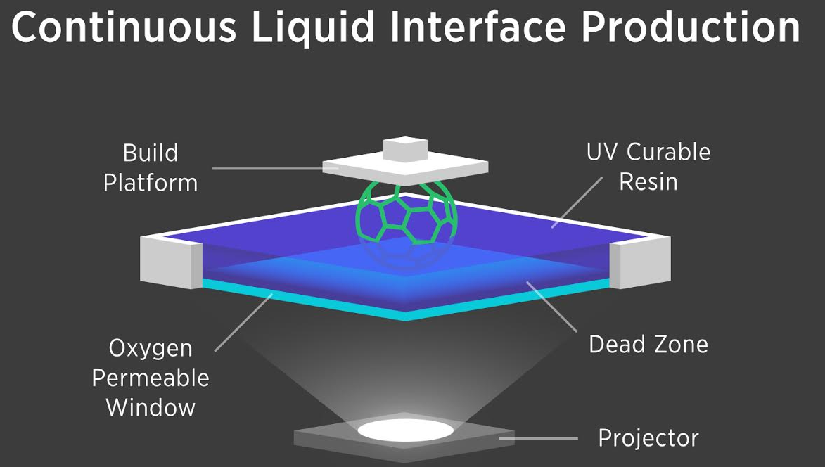 Continuous Liquid Interface Production method