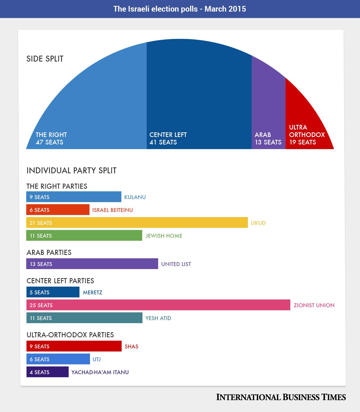 Israeli Elections 2015 polls