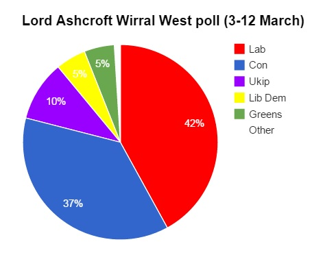 Wirral West poll