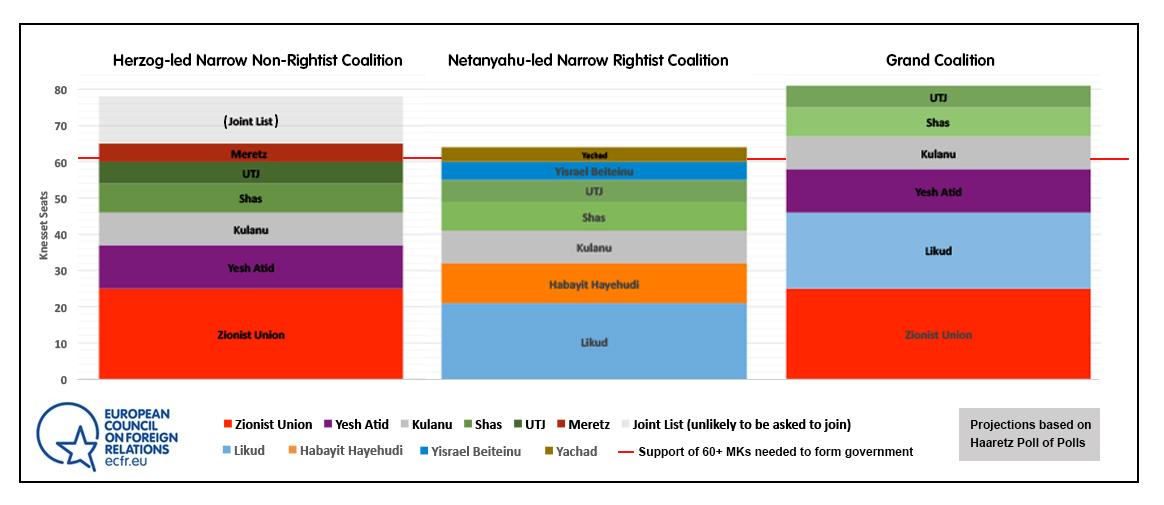 Israel elections 3 coalition scenarios