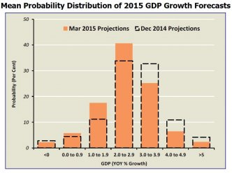 Singapore GDP Forecasts