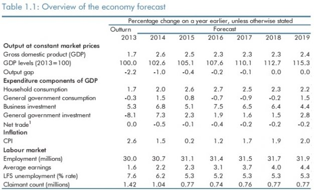 OBR forecasts Budget 2015