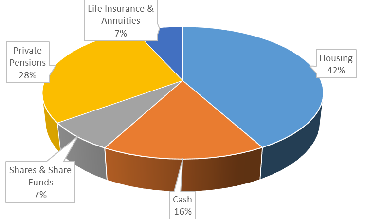 77% of Household Wealth
