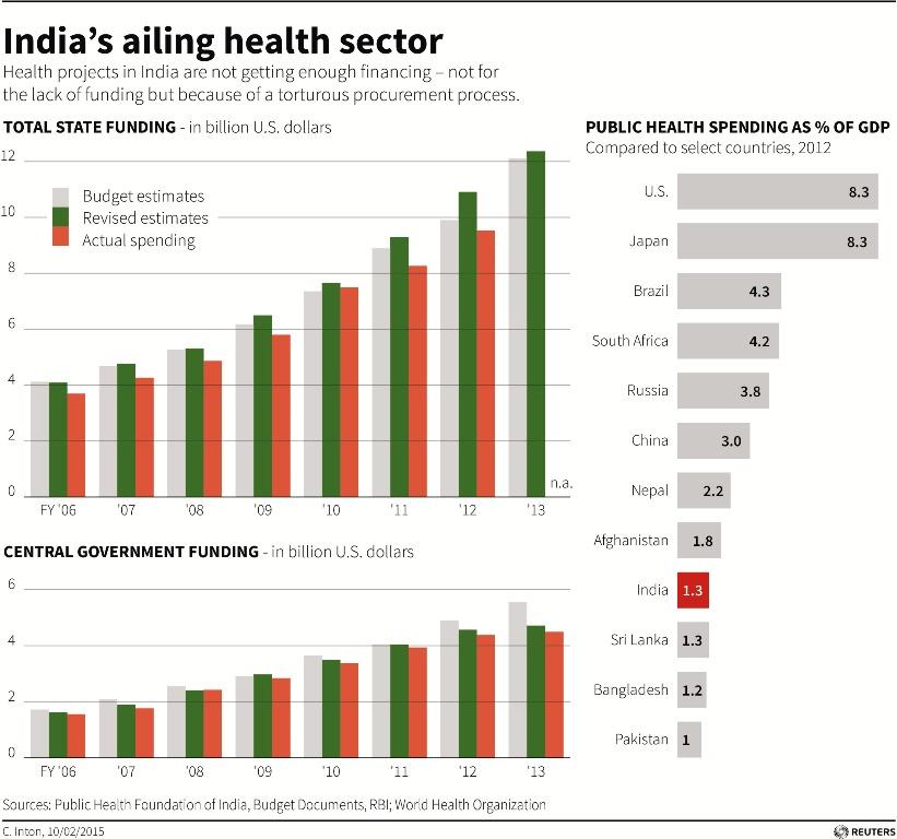 India Healthcare Statistics