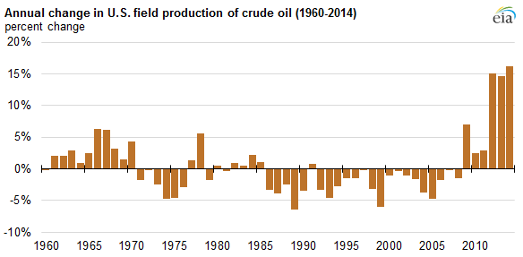 Annual change in US oil production