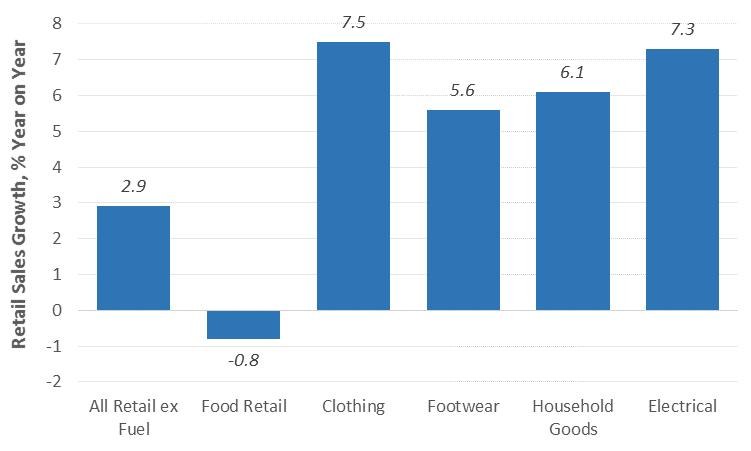 Electrical and Household Goods