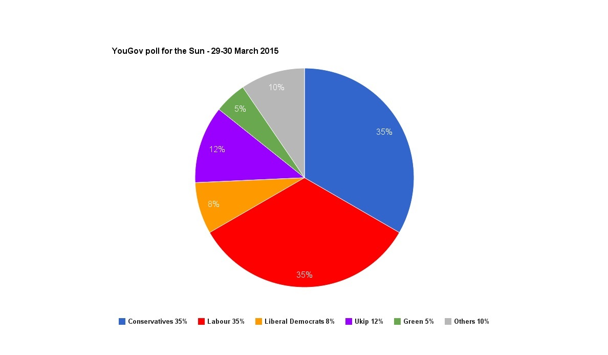 General Election 2015 poll