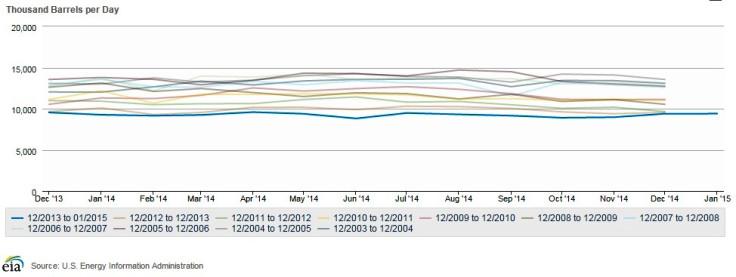 US Oil Imports: 10-Year Seasonal Analysis