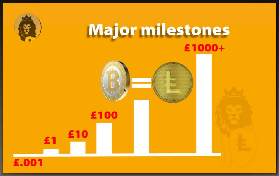 leocoin scam bitcoin cryptocurrency