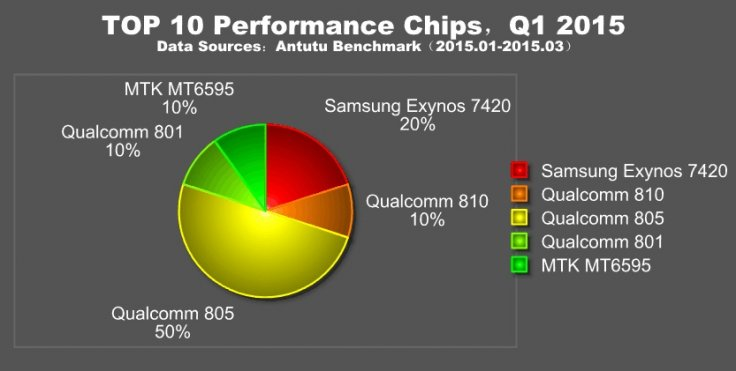 AnTuTu top 10 performance smartphones Q1 2015: Galaxy S6 outperforms