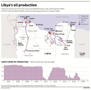 Libya's Oil Production